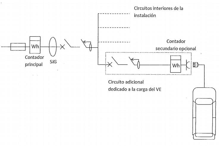 puntos de recarga con circuito adicional