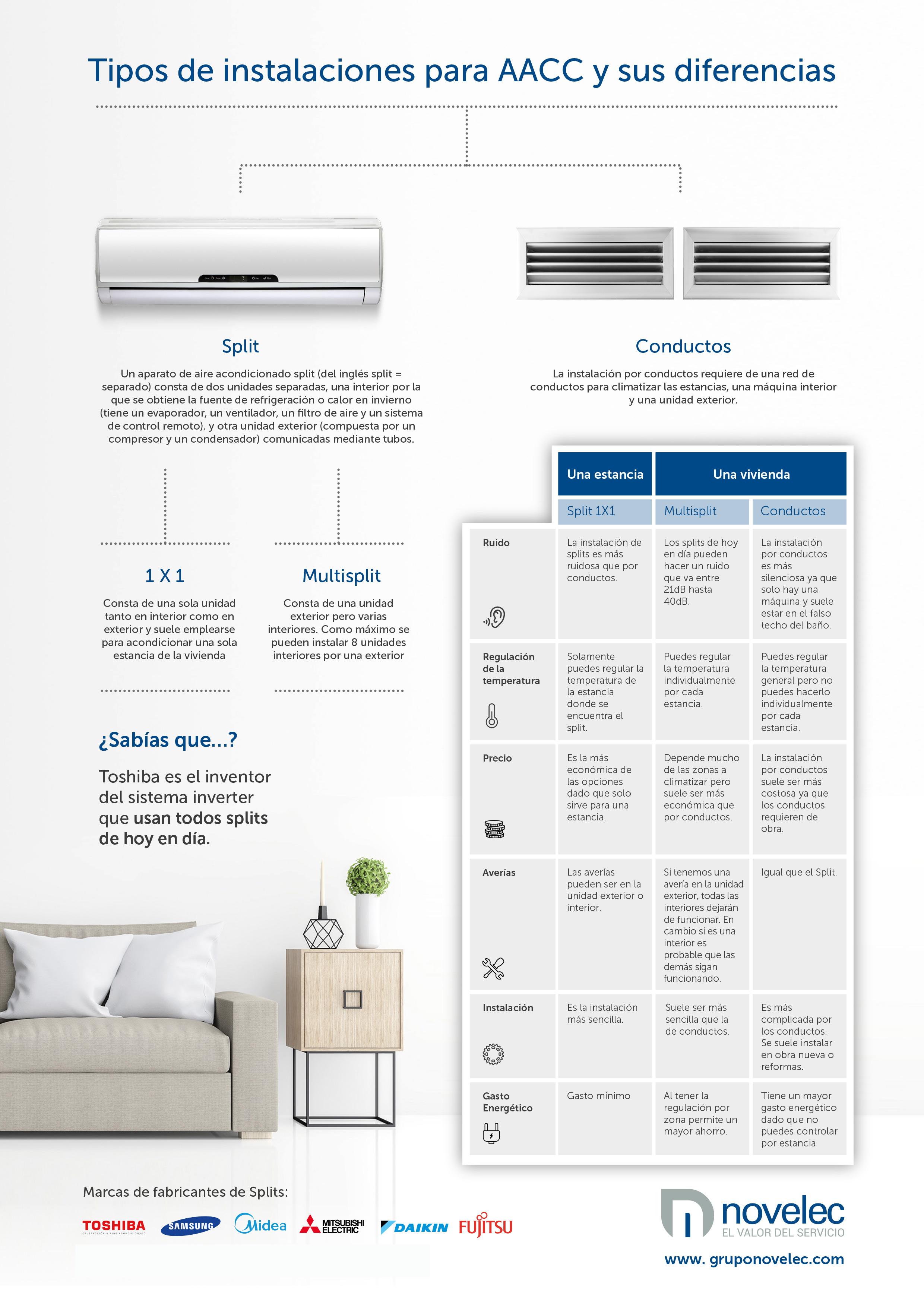 tipos de sistemas para aire acondicinado split multisplit conductos