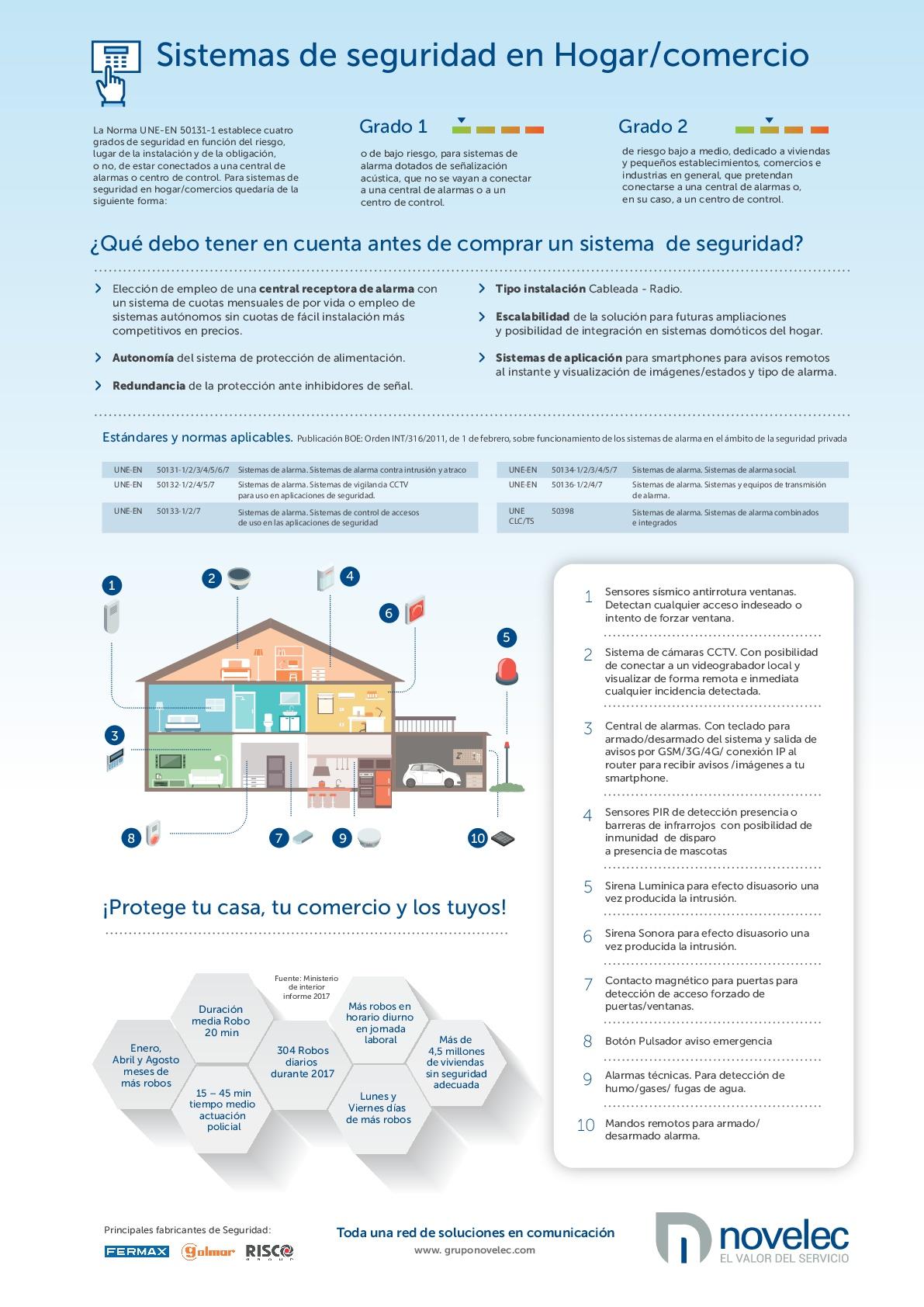 Sistemas de seguridad en el hogar y el comercio