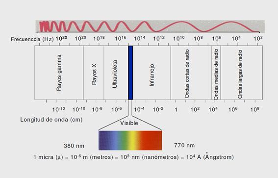 Luz y otras radiaciones electromagneticas