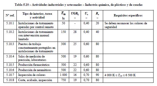 iluminación en industria química, de plásticos y de caucho