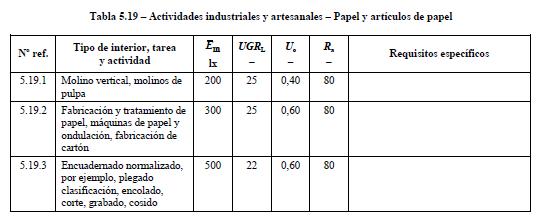 iluminación en industria de papel