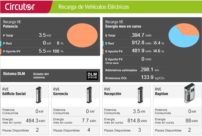 gestion dinamica de la potencia circutor vehiculos electricos
